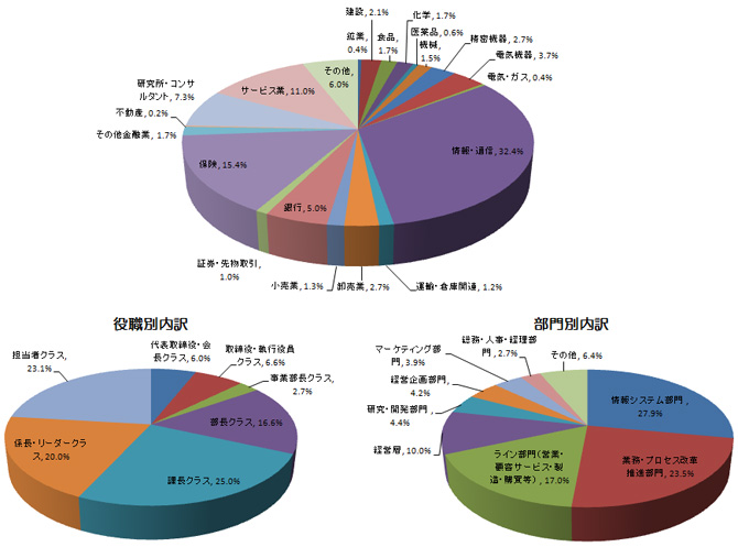 BPMフォーラム2014参加者の業種別内訳(参加者 519名)