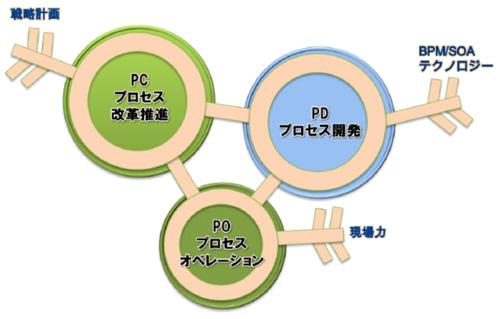 BPM推進する三つの環とBPM推進キー